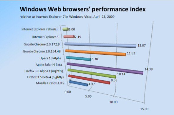 Firefox 3.6 vs. Google Chrome 2 vs. Safari 4 vs. Opera 10