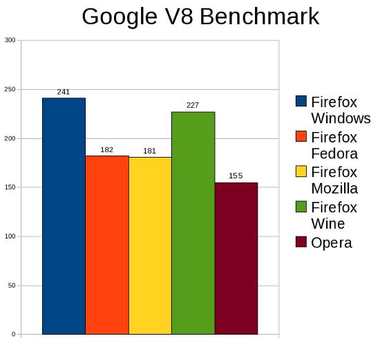 Windows vs  Linux (Firefox, Firefox Wine and Opera)