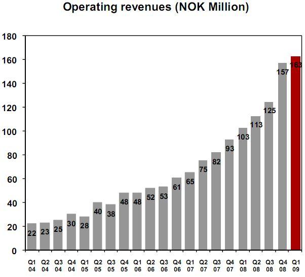Opera Revenue Q1 2009
