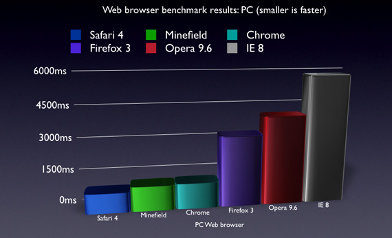 Safari 4 vs. Firefox 3 vs. Google Chrome vs. Opera 10, 9.6 vs ...