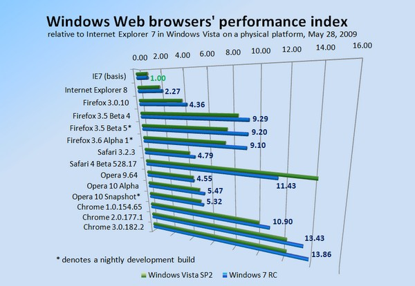 Web Browsers Vista vs. Windows 7