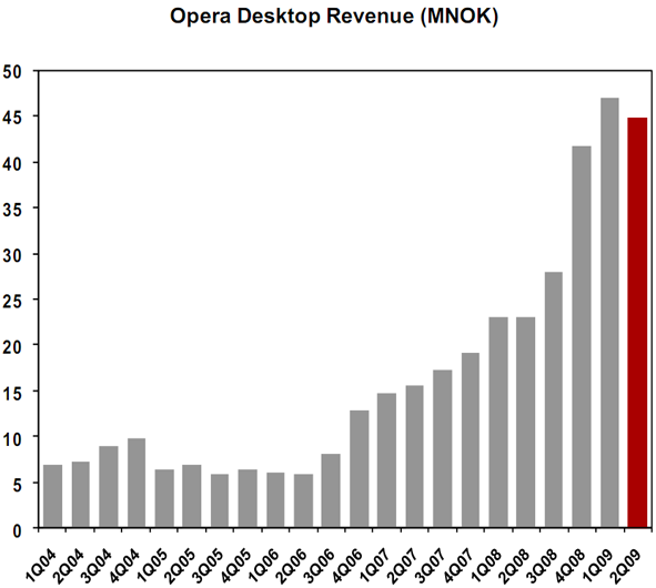 Opera Software Q2 2009 Financial Results
