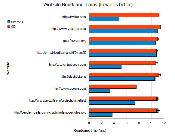 Browsers Hardware Rendering: Direct2D vs. Regular (GDI)