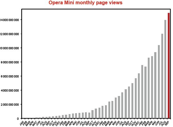 Opera Software Q3 2009 Financial Results