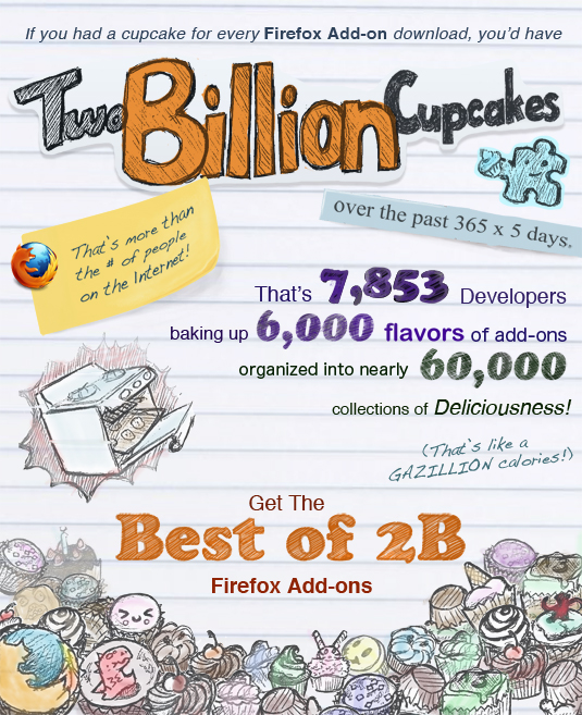 2 Billion Firefox Add-ons Downloaded