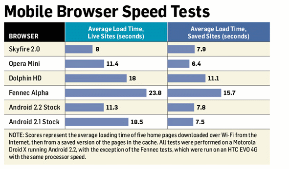 Android Browsers: Skyfire vs. Dolphin HD vs. Opera Mini vs. Mozilla Fennec