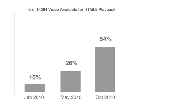 HTML5 Video Growth Explodes