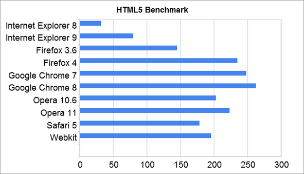 HTML5: Internet Explorer 9 (IE9) vs. Google Chrome 8 vs. Firefox 4 vs. Opera 11 vs. Safari 5