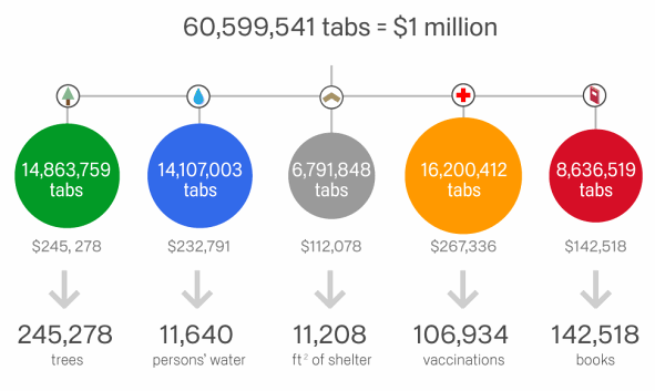 Google Chrome Users Collect 1 Million Dollars