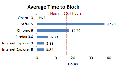 Malware Block Rate: Internet Explorer - 99%, Opera - 0%