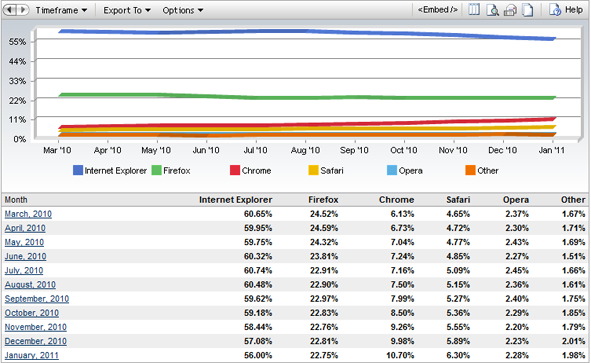 January, 2011 - Google Chrome Breaks Above 10% Market Share Barrier