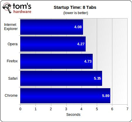 Internet Explorer 9 (IE9) vs. Firefox 3.6 vs. Google Chrome 10 vs. Opera 11 vs. Safari 5