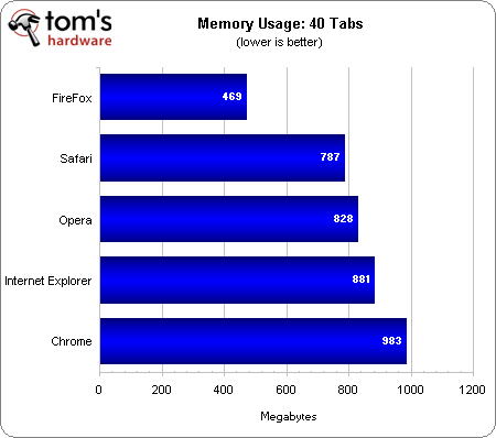 Internet Explorer 9 (IE9) vs. Firefox 4 vs. Google Chrome 10 vs. Opera 11 vs. Safari 5