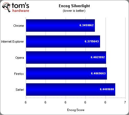 Internet Explorer 9 (IE9) vs. Firefox 4 vs. Google Chrome 10 vs. Opera 11 vs. Safari 5
