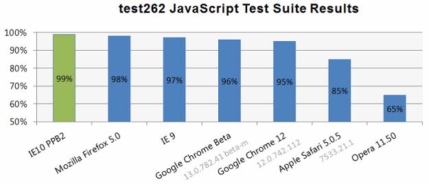 IE10, 9 vs. Firefox 5 vs. Google Chrome 13, 12 vs. Opera 11.50 vs. Safari 5