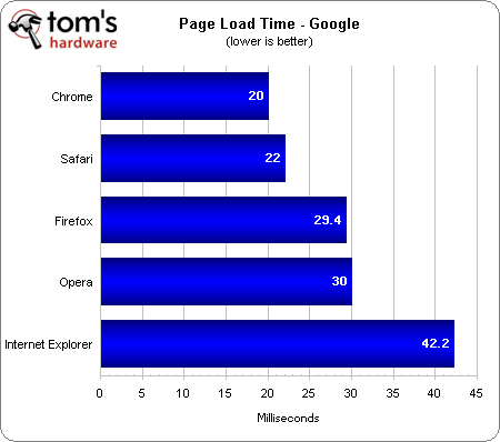 Internet Explorer 9 (IE9) vs. Google Chrome 12 vs. Firefox 5 vs. Opera 11.50