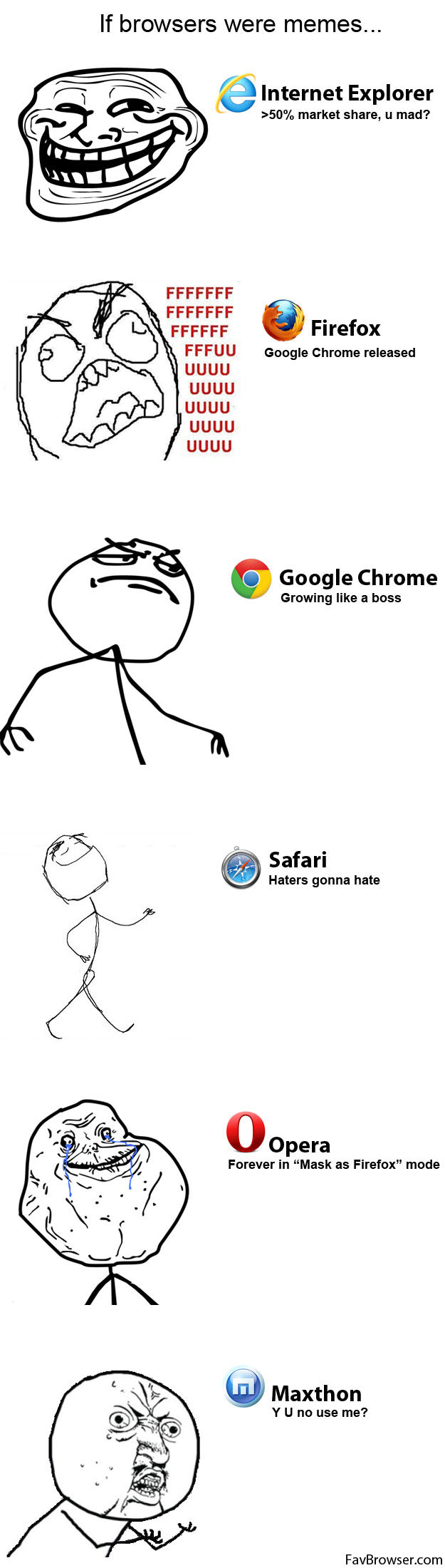 If Browsers Were Memes