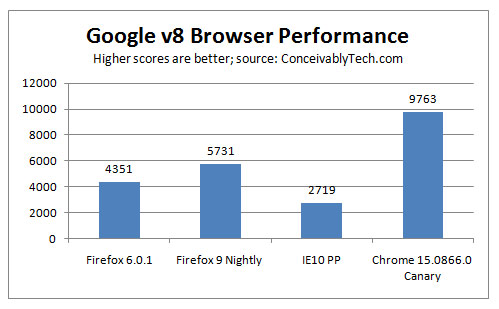 Firefox 9: The Duke Of JavaScript Performance