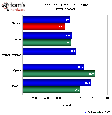Internet Explorer 9 (IE9) vs. Firefox 6 vs. Google Chrome 13 vs. Opera 11.50 vs. Safari 5.1