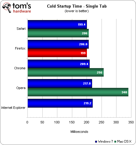 Google Chrome 16 vs. Firefox 9 vs. Internet Explorer 9 vs. Opera 11.60 vs. Safari 5.1