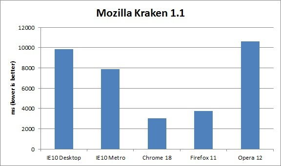 Benchmarks: Internet Explorer 10 (IE10) vs. Google Chrome 18 vs. Firefox 11 vs. Opera 12