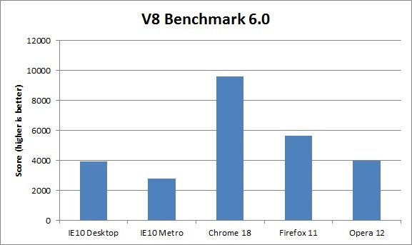 Benchmarks Internet Explorer 10 Ie10 Vs Google Chrome