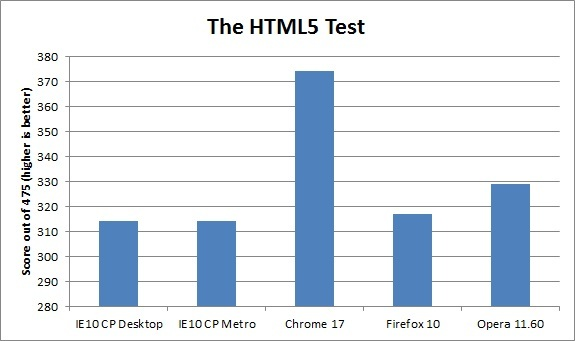 Internet Explorer 10 (IE10) vs. Google Chrome 17 vs. Firefox 10 vs. Opera 11.60