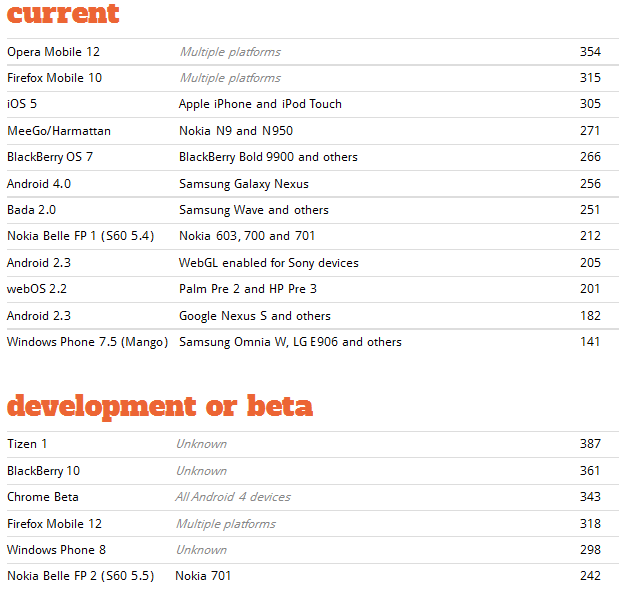 Windows Phone 8 Web Browser Pops Up In HTML5 Benchmarks