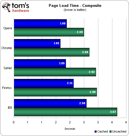 IE8 vs. Google Chrome 18 vs. Firefox 11 vs. Opera 11.6 vs. Safari 5.1