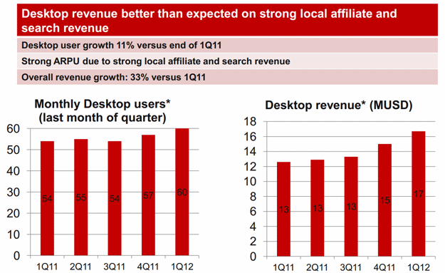 Opera Software Q1 2012 Financial Results