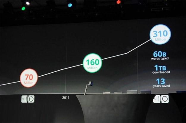 Google Chrome Has 310 Million Users, Doubles The Growth