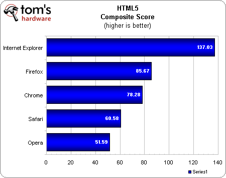 Benchmarks: IE9 vs. Firefox 13 vs. Google Chrome 20 vs. Opera 12 vs. Safari 5.1