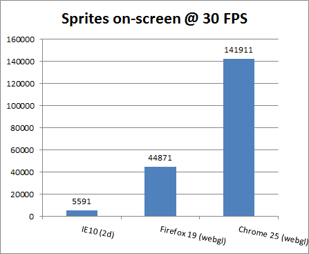 Gaming Benchmarks: Internet Explorer 10 vs. Firefox 16 vs. Google Chrome 25