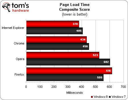 Windows 8 Benchmarks: IE10 vs. Firefox 16 vs. Google Chrome 23 vs. Opera 12.1
