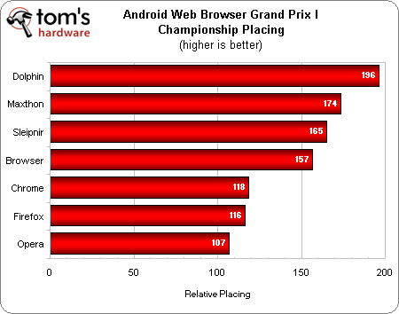 Mobile Browser Benchmarks: Android Browser 4.1 vs. Google Chrome 18 vs. Dolphin 9 vs. Firefox 17 vs. Maxthon 1.7 vs. Opera Mobile 12.1 vs. Sleipnir 2.5