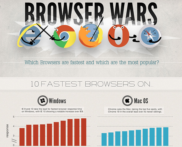 Browser Wars: Inforgraphic
