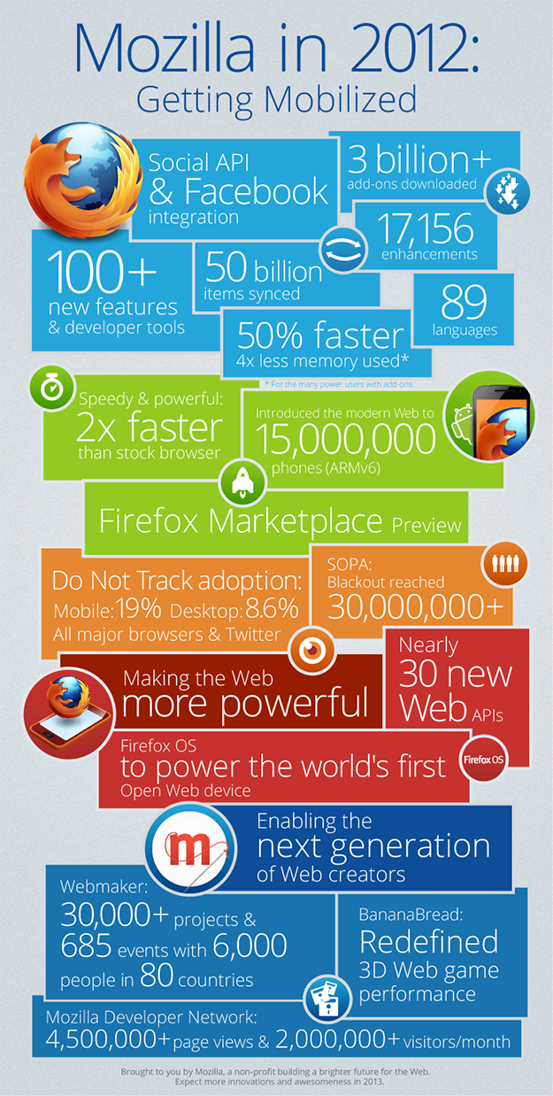 Infographic: Mozilla In 2012