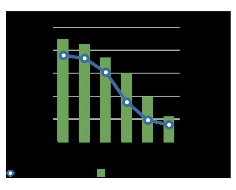 Internet Explorer Market Share vs. Homicides Rate (Picture)