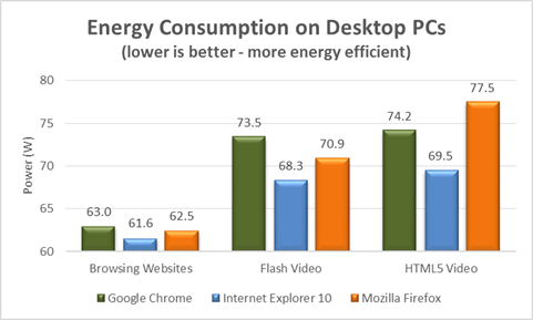 Energy Efficiency Benchmarks: Internet Explorer 10 vs. Google Chrome 26 vs. Firefox 21