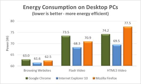 Energy Efficiency Benchmarks: Internet Explorer 10 vs. Google Chrome 26 vs. Firefox 21