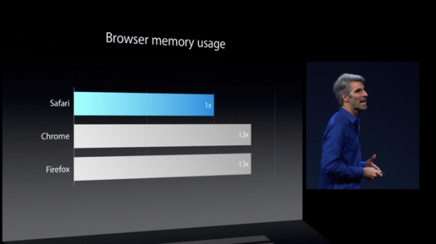 Apple Reveals Safari 7