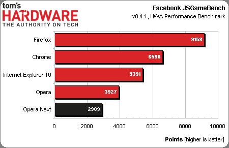 Google Chrome 27 vs. Firefox 22 vs. Opera 15 vs. Internet Explorer 10