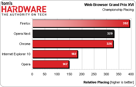 Google Chrome 27 vs. Firefox 22 vs. Opera 15 vs. Internet Explorer 10