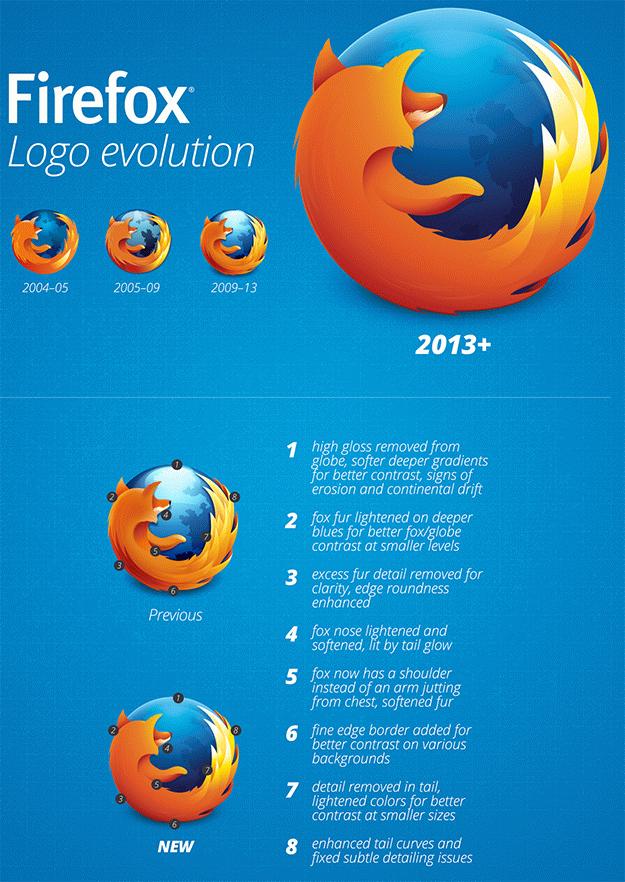Meet Firefox's New Logo