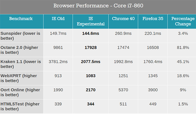 Benchmarks: Internet Explorer 11 vs. Spartan vs. Google Chrome 40 vs. Firefox 35