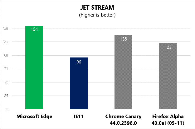 JavaScript Benchmarks: Microsoft Edge Vs. Firefox 40 Alpha Vs. Google Chrome 44 vs. IE11